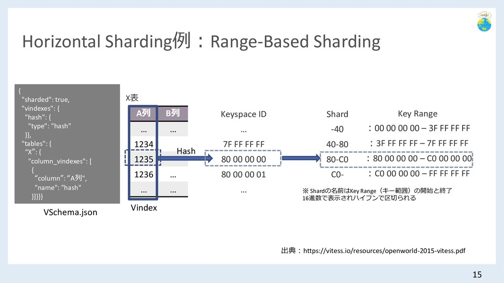 Horizontal Sharding例:Range-Based Sharding 15 Sh...