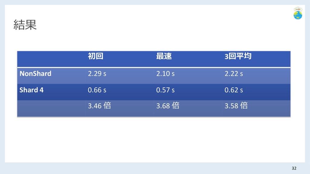 結果 初回 最速 3回平均 NonShard 2.29 s 2.10 s 2.22 s Sha...