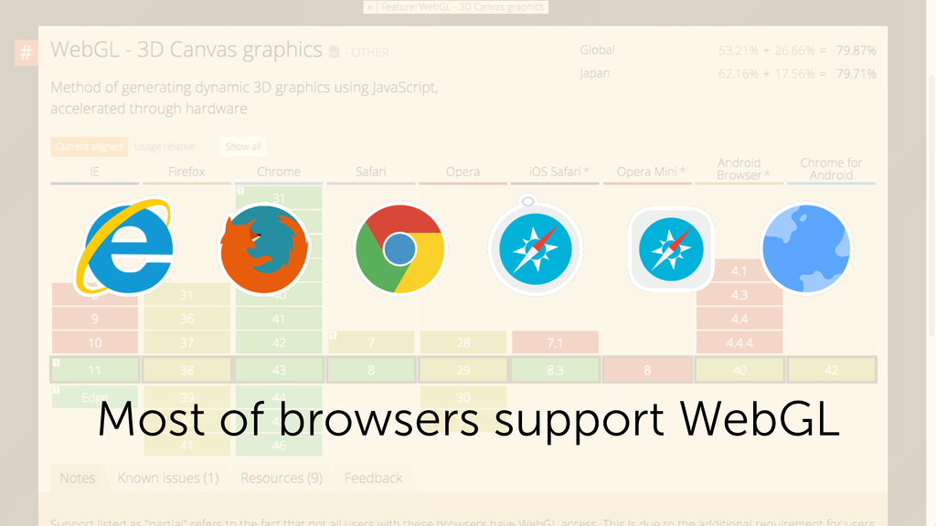 Most of browsers support WebGL