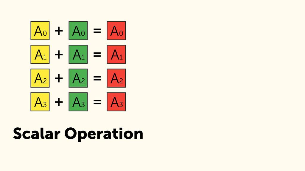 Scalar Operation SIMD Operation