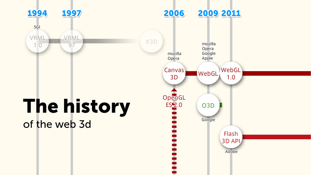 The history of the web 3d