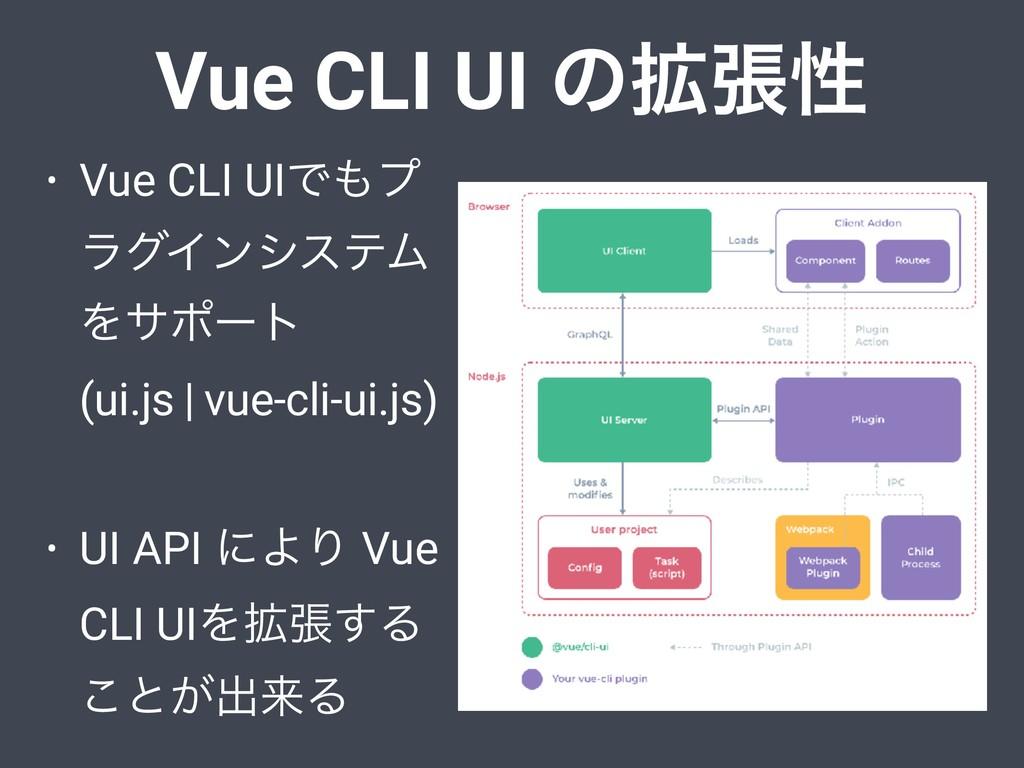 Vue CLI UI ͷ֦ுੑ • Vue CLI UIͰϓ ϥάΠϯγεςϜ Λαϙʔτ...