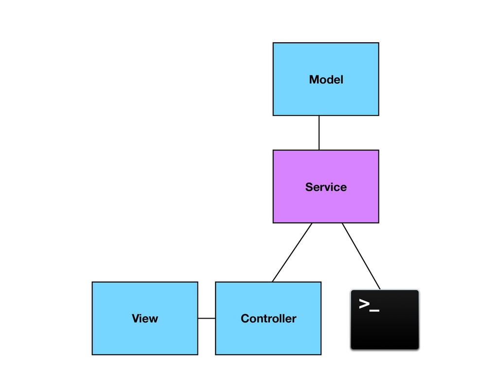 Model Service View Controller