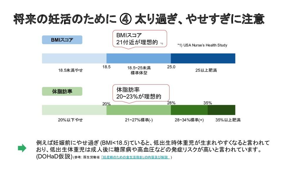 21~27%標準(-) 25以上肥満 BMIスコア 18.5未満やせ 18.5 25.0 18...