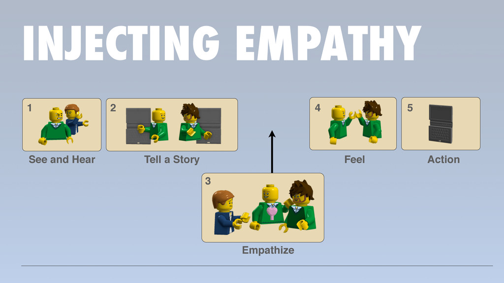 INJECTING EMPATHY 1 See and Hear 2 Tell a Story...