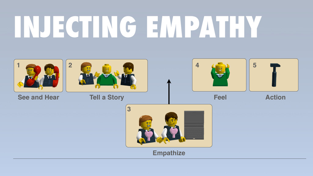 INJECTING EMPATHY 1 2 4 2 3 4 5 See and Hear Te...
