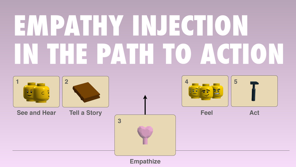 EMPATHY INJECTION IN THE PATH TO ACTION 1 See a...