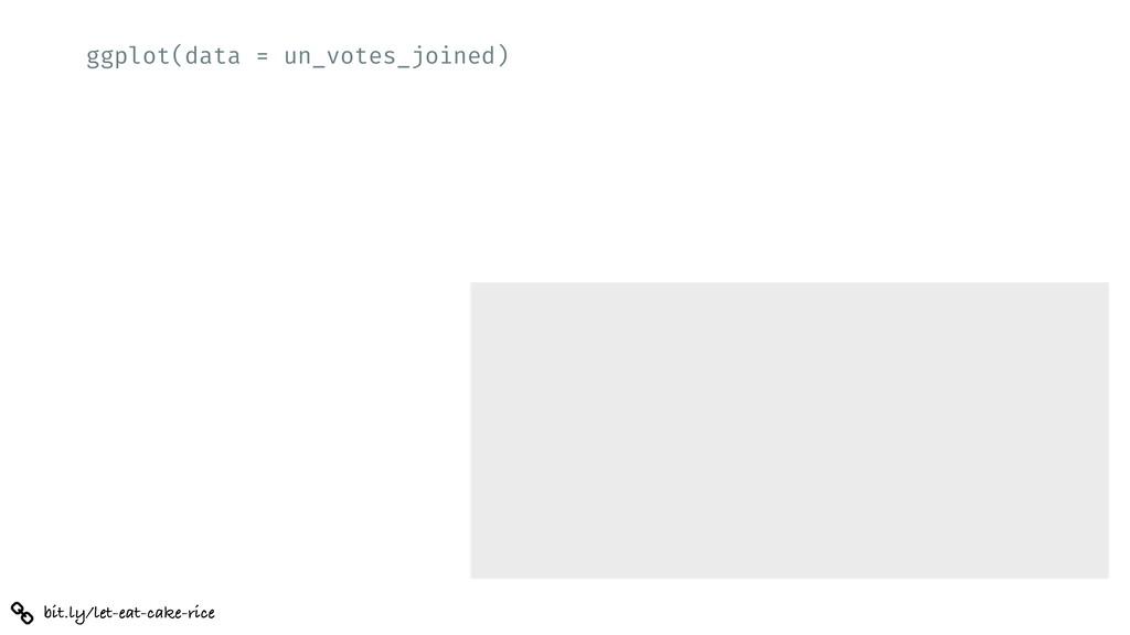ggplot(data = un_votes_joined) bit.ly/let-eat-c...