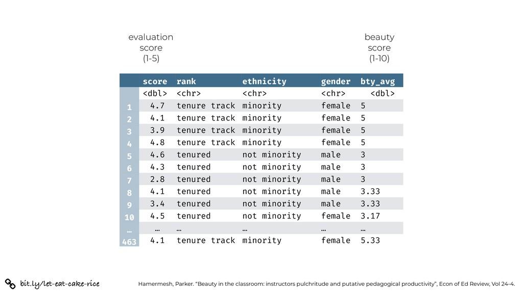 score rank ethnicity gender bty_avg <dbl> <chr>...