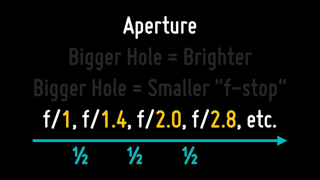 Aperture Bigger Hole = Brighter Bigger Hole = S...