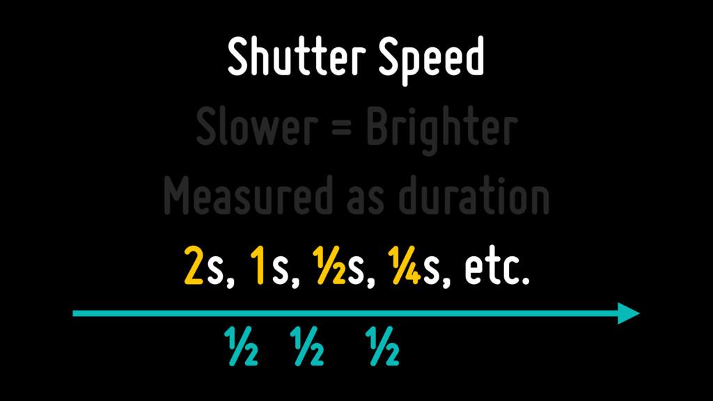 Shutter Speed Slower = Brighter Measured as dur...