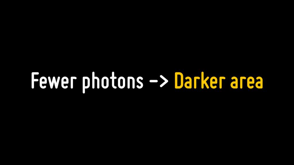 Fewer photons -> Darker area