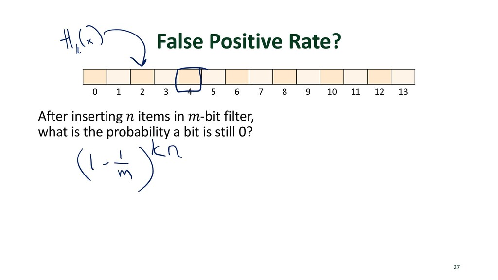 False Positive Rate? After inserting ! items in...