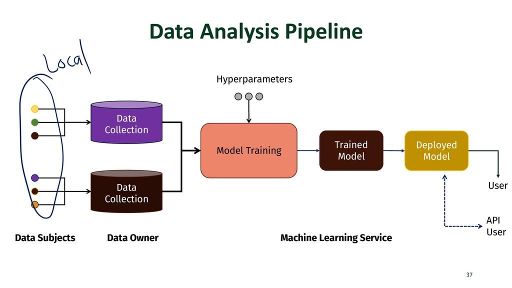 Data Analysis Pipeline 37 Data Subjects Data Co...