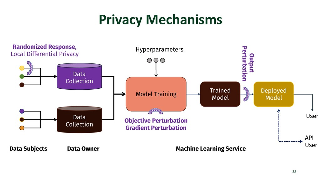 Privacy Mechanisms 38 Data Subjects Data Collec...