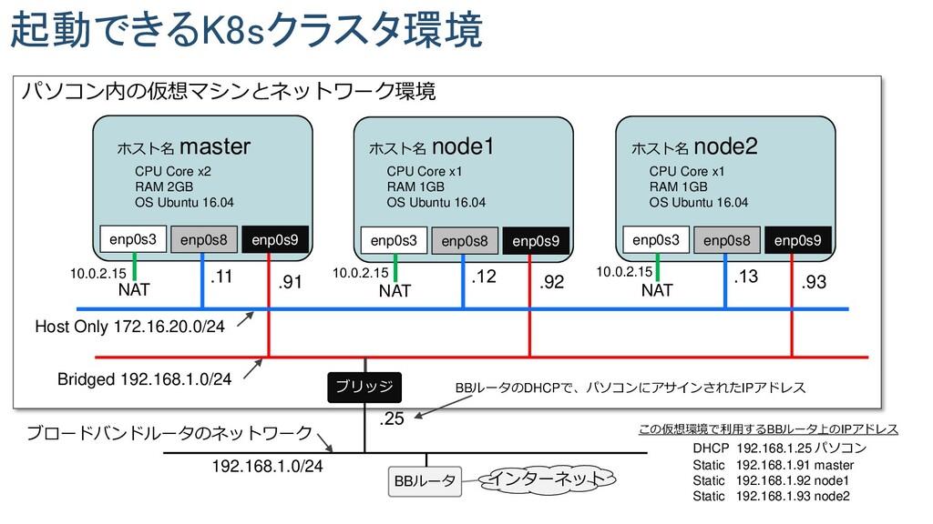 起動できるK8sクラスタ環境 .11 Host Only 172.16.20.0/24 enp...