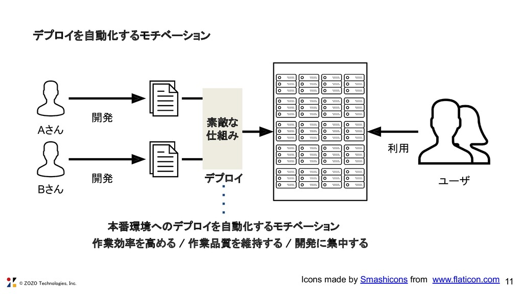 © ZOZO Technologies, Inc. 11 デプロイを自動化するモチベーション...