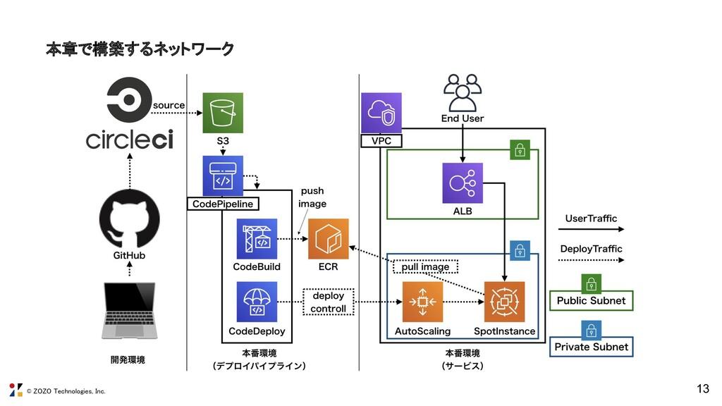 © ZOZO Technologies, Inc. 本章で構築するネットワーク 13