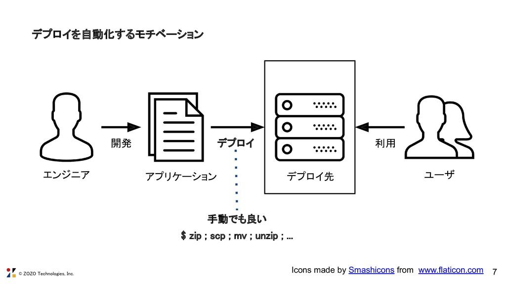 © ZOZO Technologies, Inc. 7 デプロイを自動化するモチベーション ...