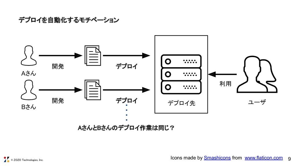 © ZOZO Technologies, Inc. 9 デプロイを自動化するモチベーション ...