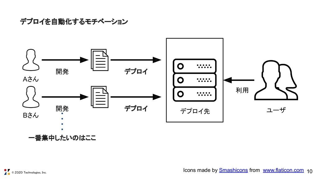 © ZOZO Technologies, Inc. 10 デプロイを自動化するモチベーション...