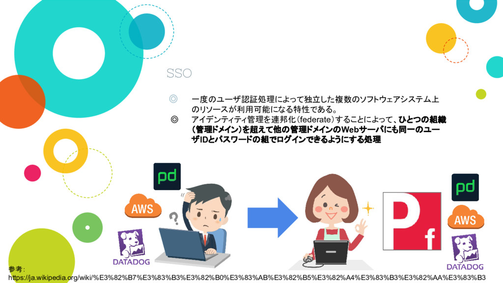 SSO ◎ 一度のユーザ認証処理によって独立した複数のソフトウェアシステム上 のリソースが利用...