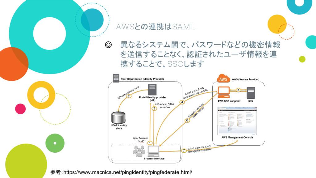 AWSとの連携はSAML ◎ 異なるシステム間で、パスワードなどの機密情報 を送信することなく...