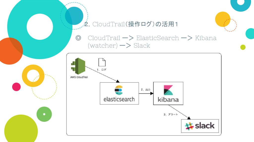 2,CloudTrail(操作ログ)の活用1 ◎ CloudTrail ー> ElasticS...