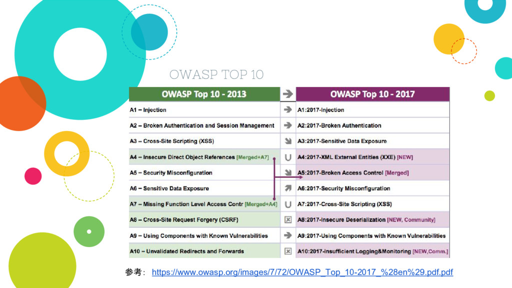 OWASP TOP 10 参考: https://www.owasp.org/images/7...