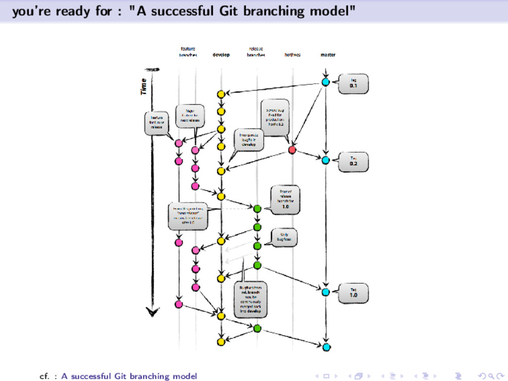 """you're ready for : """"A successful Git branching ..."""