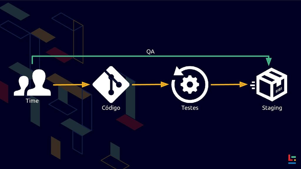 Time Código Testes Staging QA