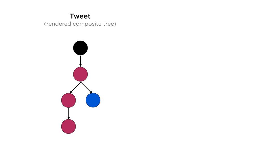 Tweet (rendered composite tree)