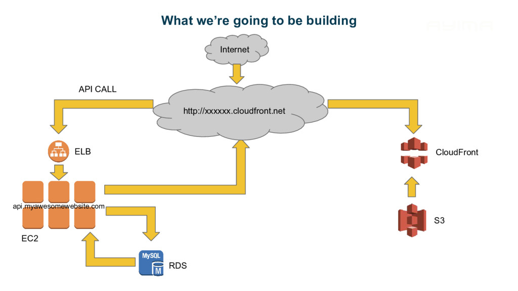 What we're going to be building Internet http:/...