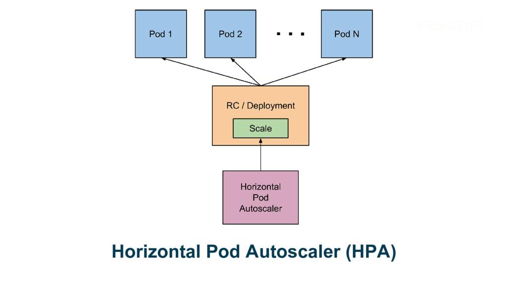 Horizontal Pod Autoscaler (HPA)