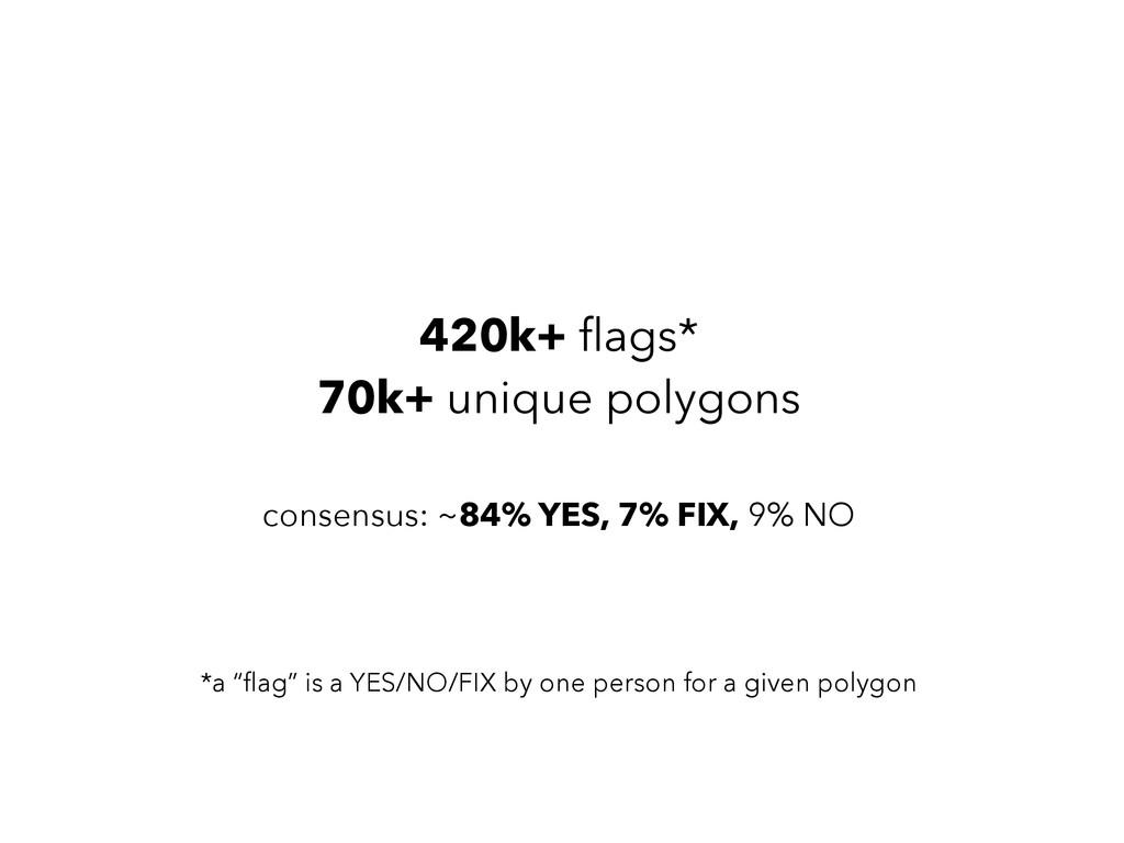 420k+ flags* 70k+ unique polygons ! consensus: ~...