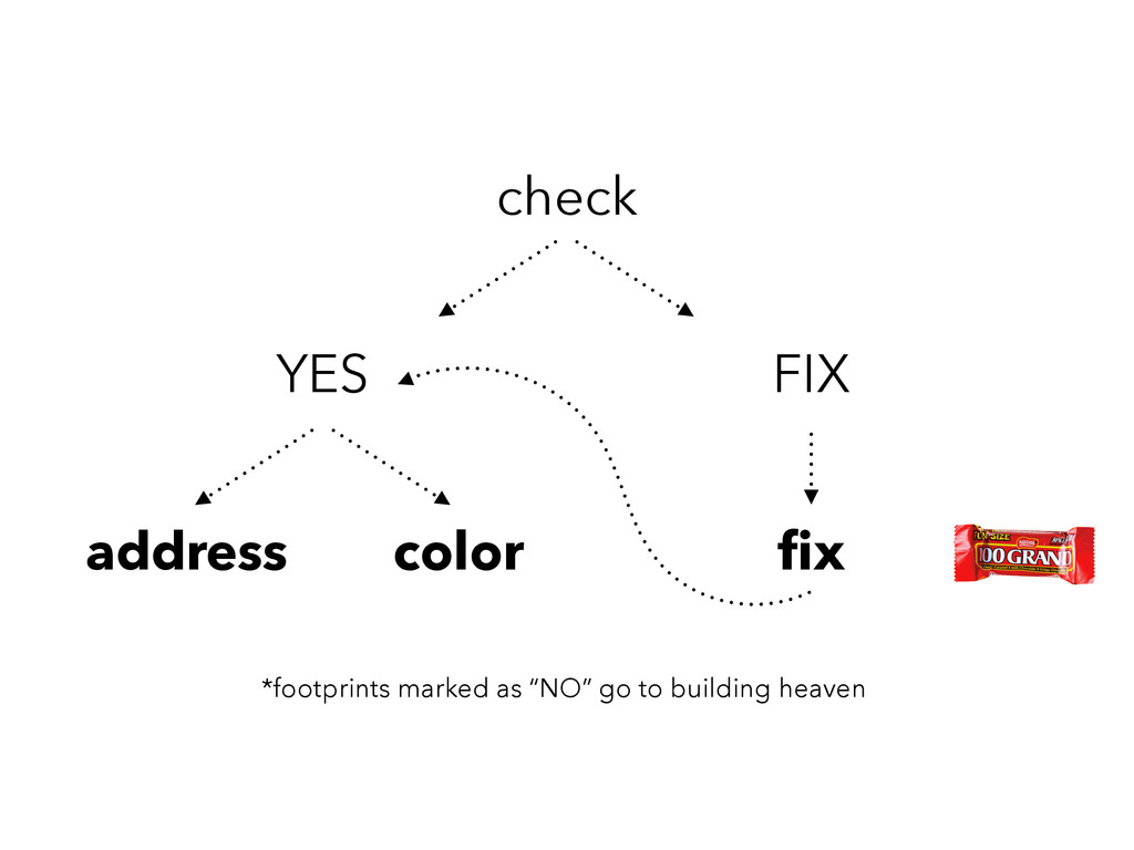 check YES FIX address color fix *footprints mark...