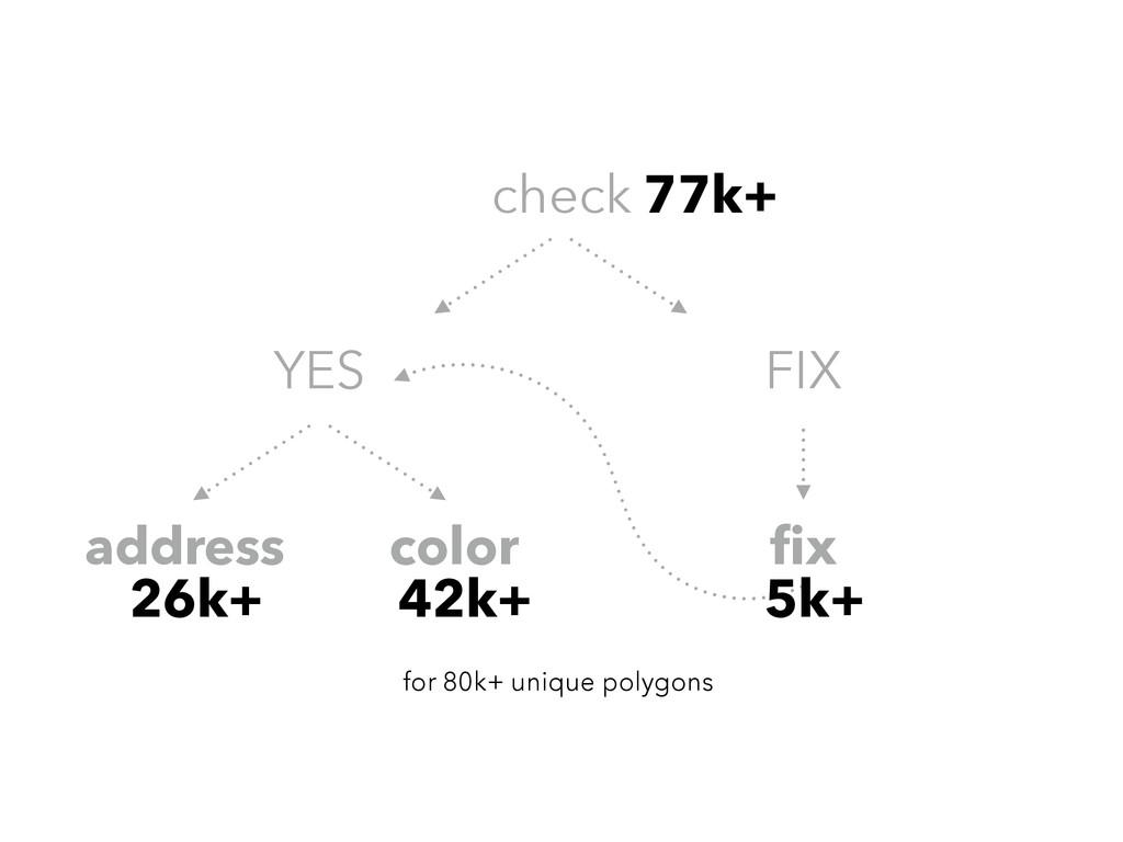 check YES FIX address color fix for 80k+ unique ...