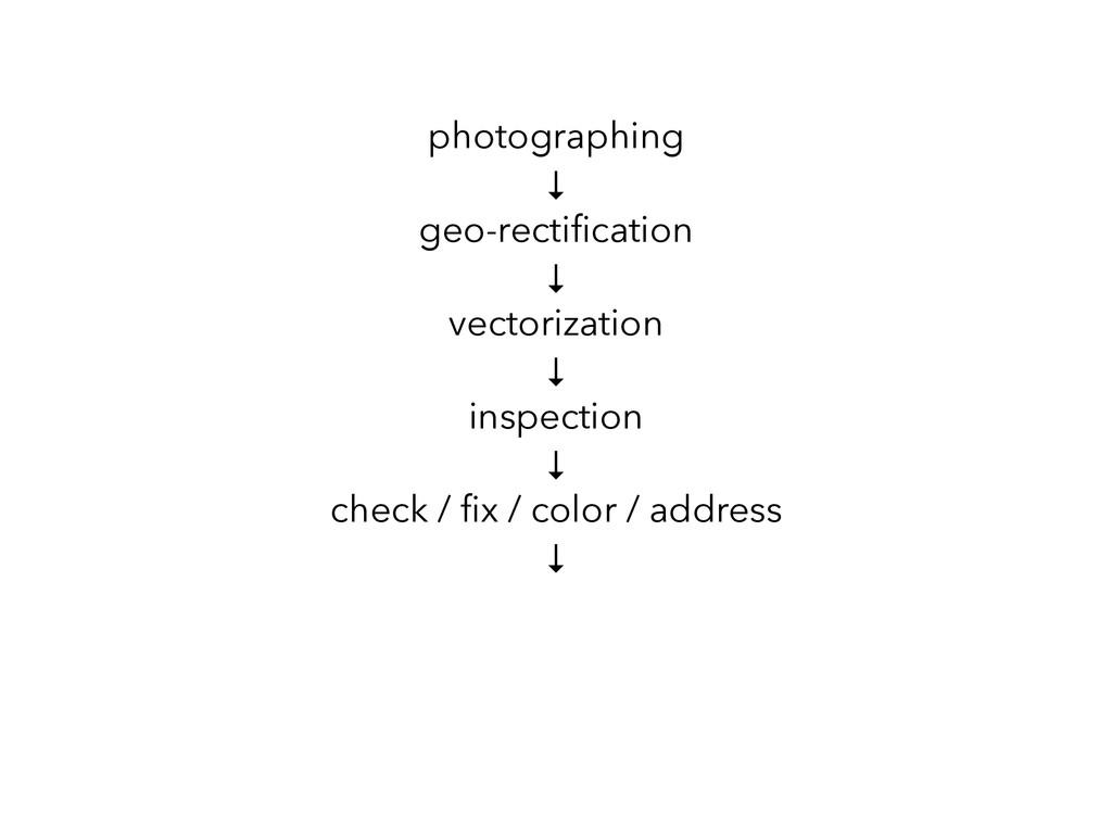 photographing ↓ geo-rectification ↓ vectorizatio...