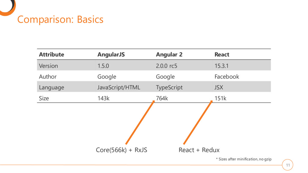 Comparison: Basics 11 Attribute AngularJS Angul...