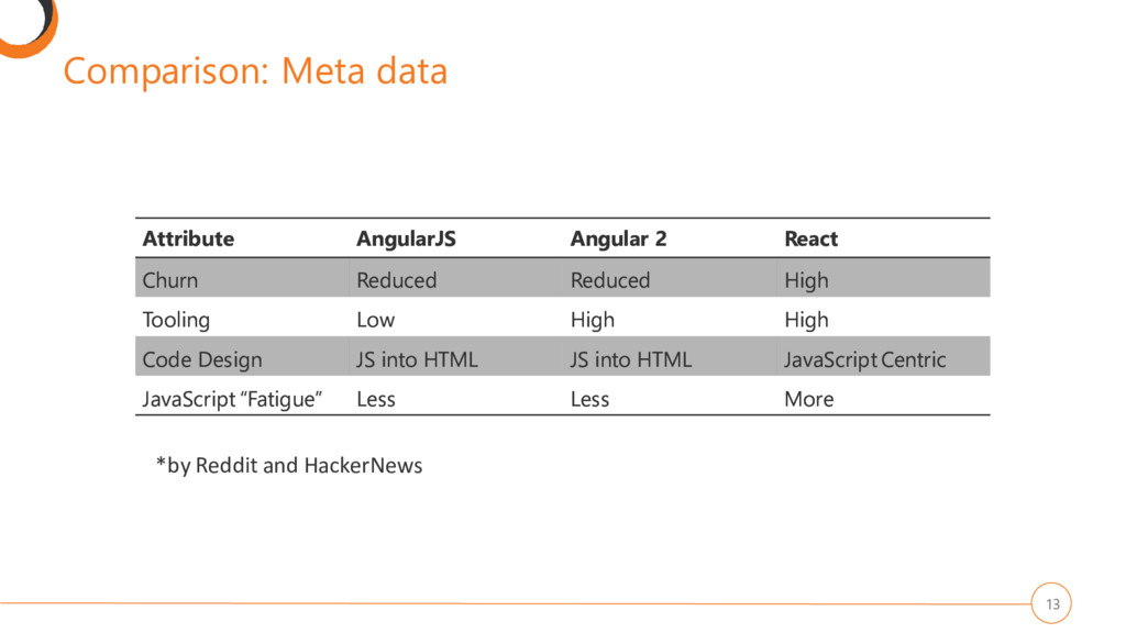 Comparison: Meta data 13 Attribute AngularJS An...