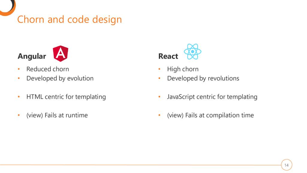 Chorn and code design Angular • Reduced chorn •...