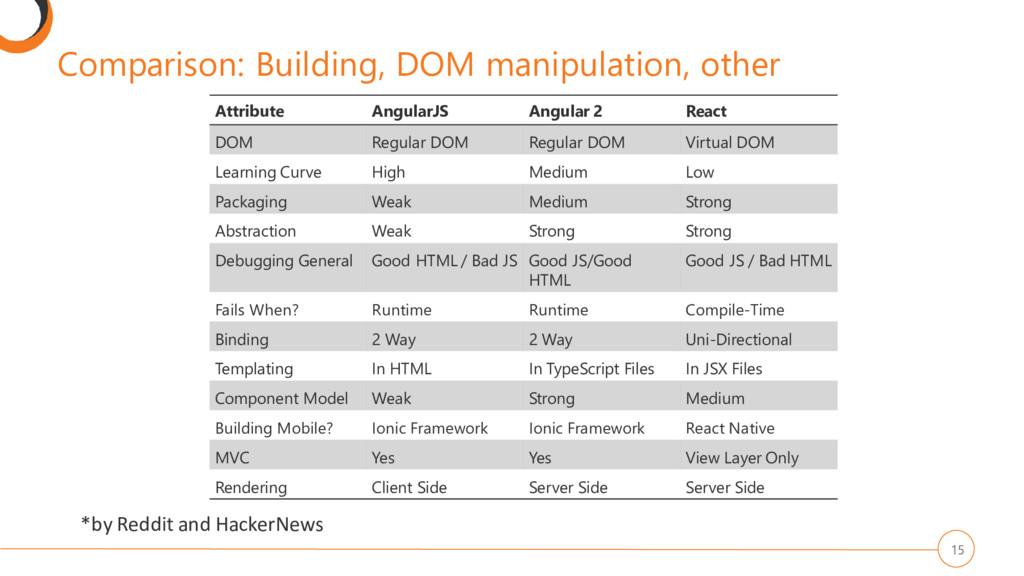 Comparison: Building, DOM manipulation, other 1...