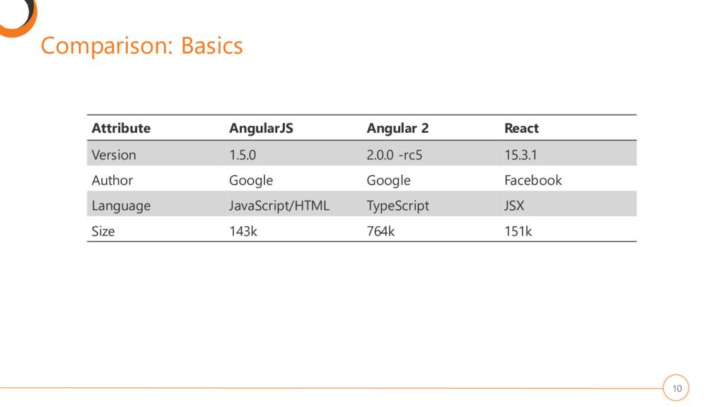 Comparison: Basics 10 Attribute AngularJS Angul...