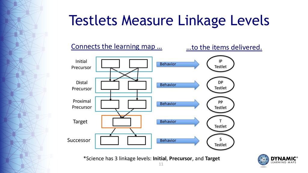 11 Testlets Measure Linkage Levels Initial Prec...