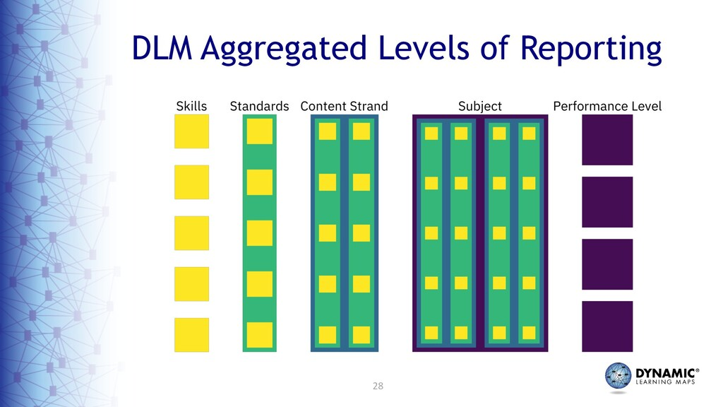 28 DLM Aggregated Levels of Reporting