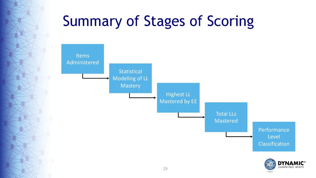 29 Summary of Stages of Scoring Performance Lev...