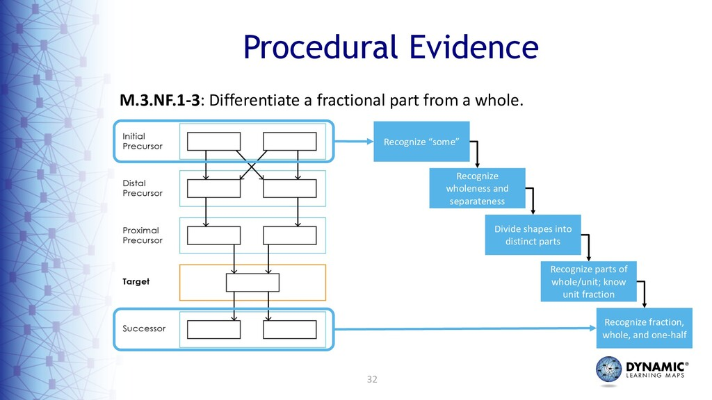32 M.3.NF.1-3: Differentiate a fractional part ...