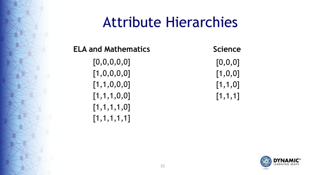 35 Attribute Hierarchies ELA and Mathematics Sc...