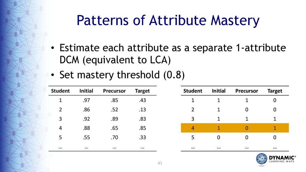 41 Patterns of Attribute Mastery • Estimate eac...