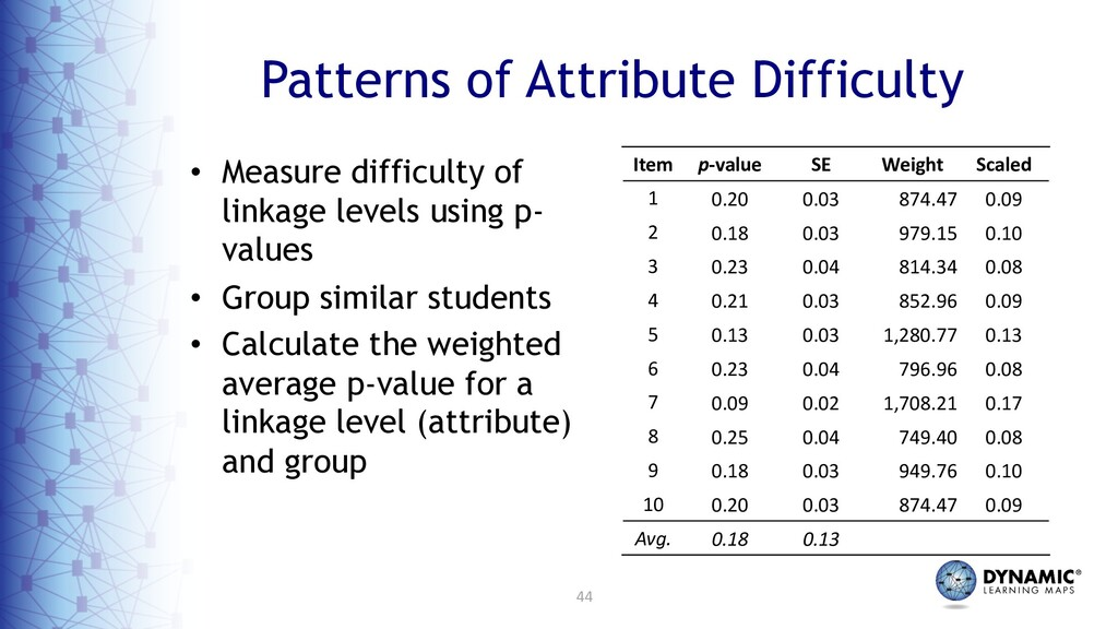 44 Patterns of Attribute Difficulty • Measure d...